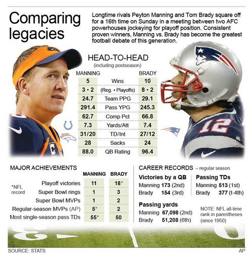 Manning-Brady rivalry began in obscurity