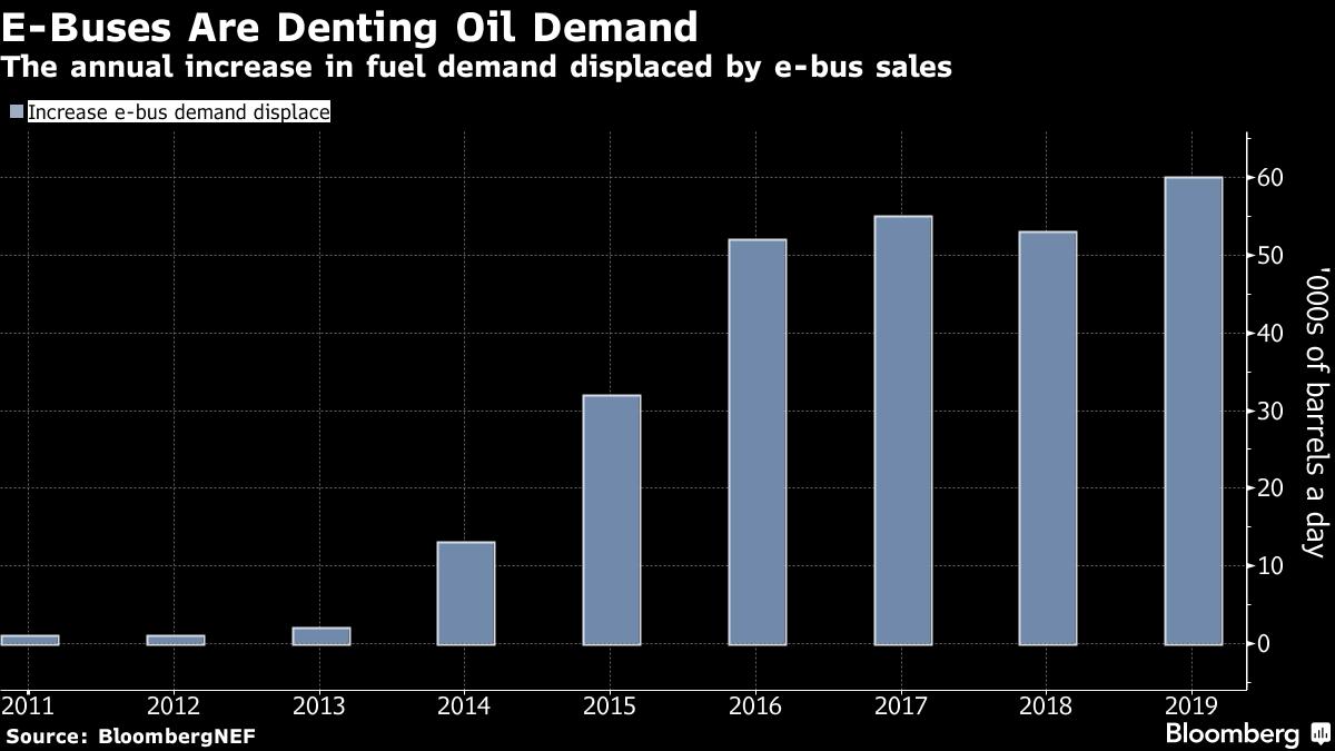 忘记特斯拉:中国公共汽车将减少石油需求