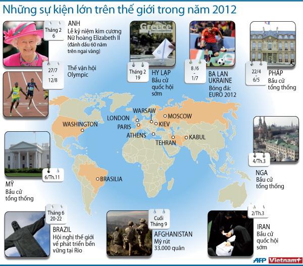 Những sự kiện lớn trên thế giới trong năm 2012