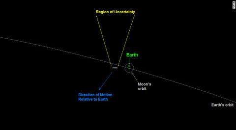 Không có hành tinh va chạm trái đất năm 2040