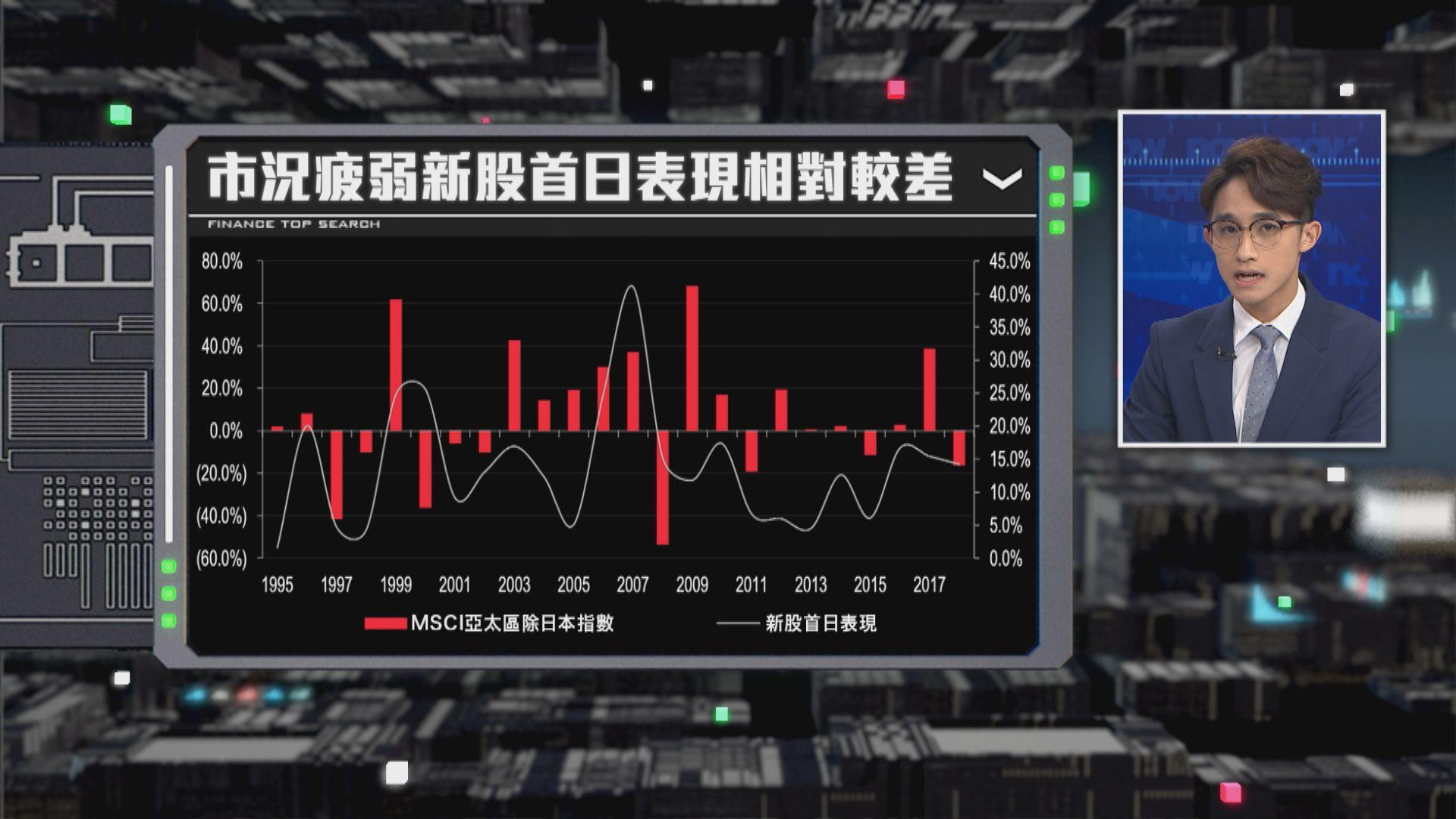 【財經TOP SEARCH】新股首掛掂唔掂有路捉