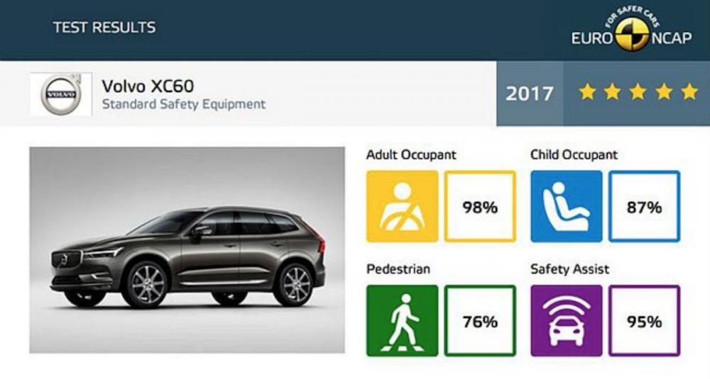 全新第二代 Volvo XC60 不僅 Euro NCAP 各方測試表現優異,安全系統輔助項目更超越同級對手 20% 以上。