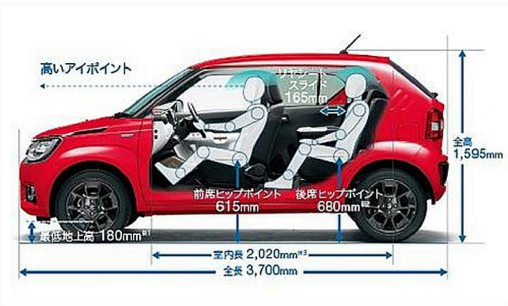 雖然 Suzuki Ignis 只有 3,700 mm 的車身長度,不過軸距卻有 2,435 mm 。