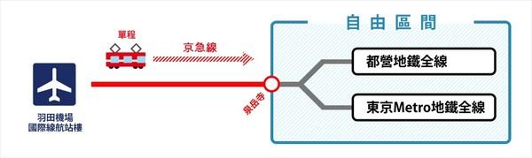 http://www.haneda-tokyo-access.com/tc/info/discountticket_keikyuhaneda.html