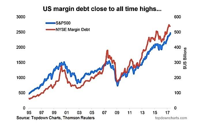 美股融資餘額接近新高(圖表取自seeitmarket)