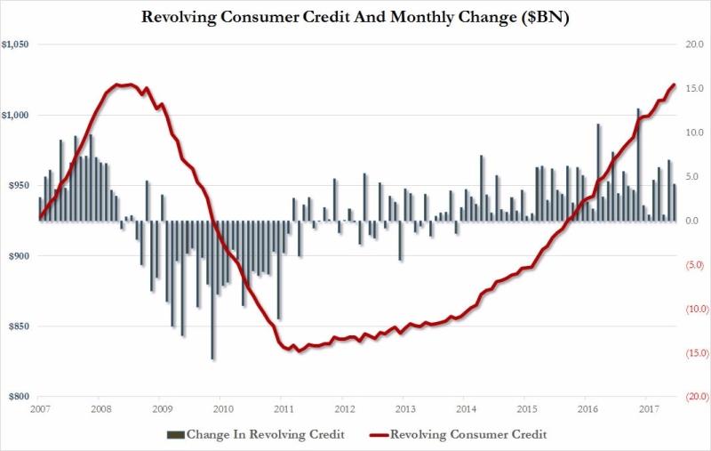 美國消費者循環信貸創高(圖表取自 Zero Hedge)