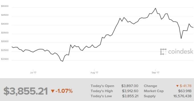 比特幣近3個月走勢,今日盤中一度來到3855美元。
