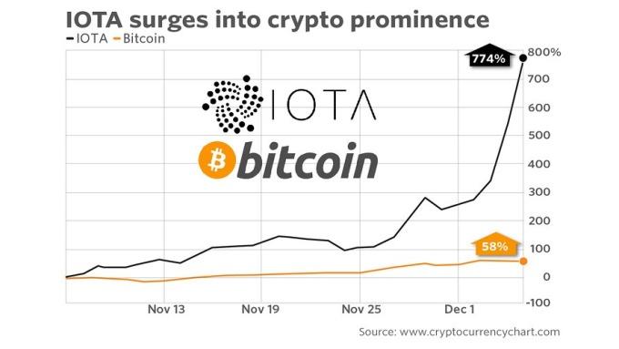 11月以來,IOTA已大漲774% (圖:cryptocurrencychart)