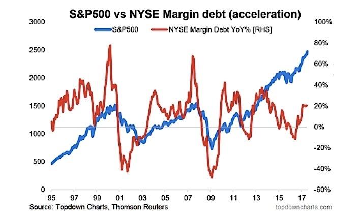 S&P與融資餘額增速(圖表取自seeitmarket)
