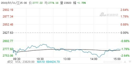 中國股市今日走勢(圖自新浪財經)
