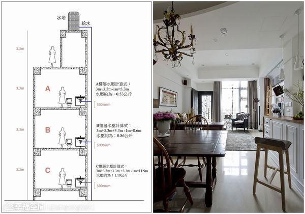 ▲書中的圖示及公式可以幫助您計算並判斷,您的家是不是需要加裝加壓馬達。