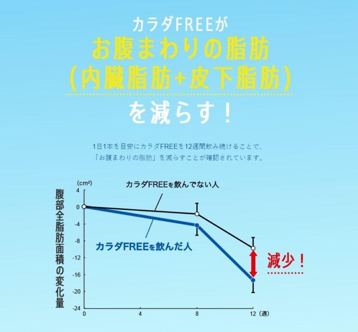 KIRIN BODY FREE實驗圖表