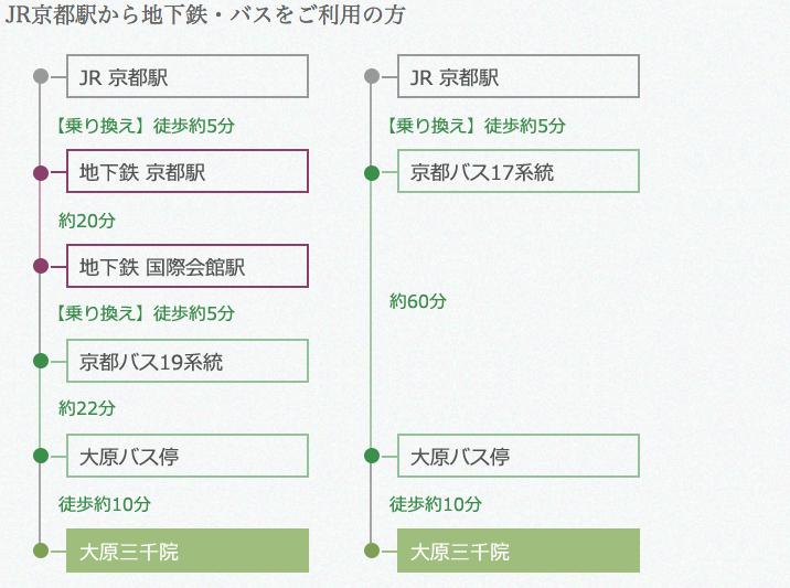 前往大原三千院的兩種交通方式 來源:http://www.sanzenin.or.jp/access/index.html