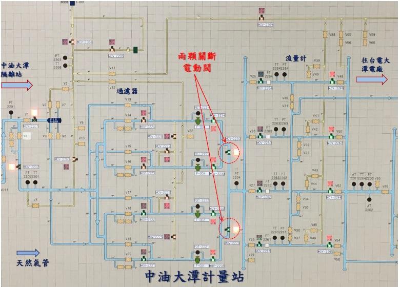 天然氣輸送進大潭電廠的管線圖,清楚顯示電動閥一旦關閉,天然氣就會立即中斷輸往電廠。