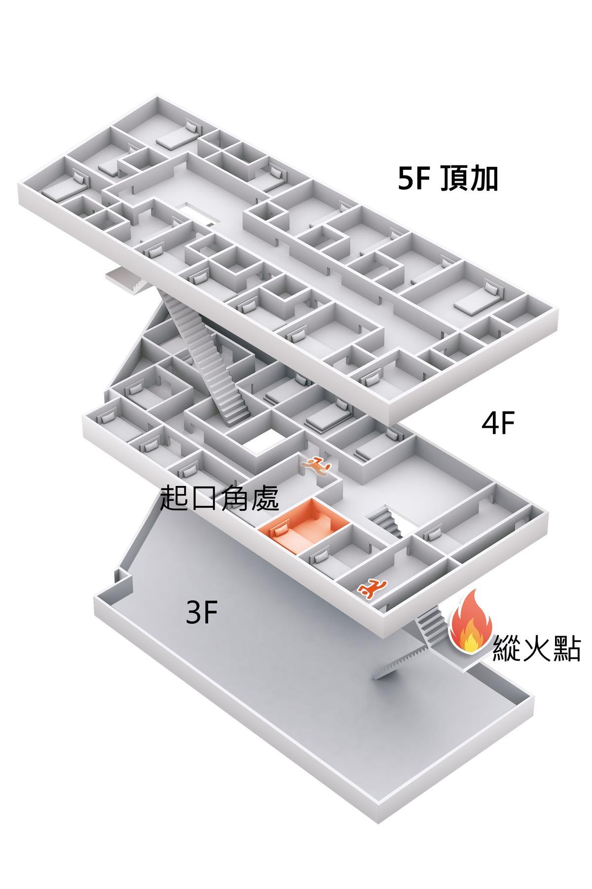 籠居格局圖,4樓與5樓以劣質木板各隔成14戶,李國輝在3樓樓梯間縱火,火勢迅速延燒,大火擋住唯一出口,2人當場被燒成焦屍。