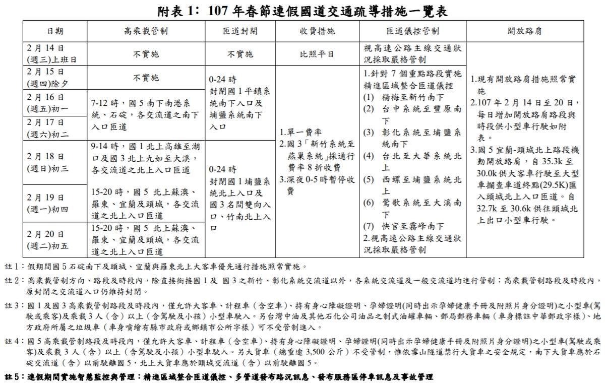 年春節連假國道交通疏導措施一覽表。(交通部高公局提供)