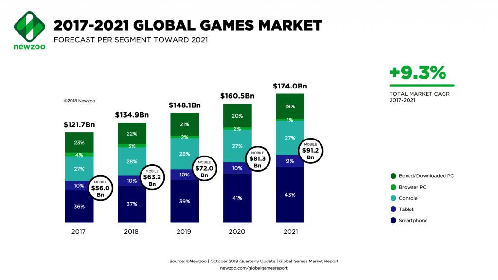 Newzoo預估,2019年全球遊戲市場規模將接近1500億美元,其中行動裝置占了近5成。(圖片來源:Newzoo)