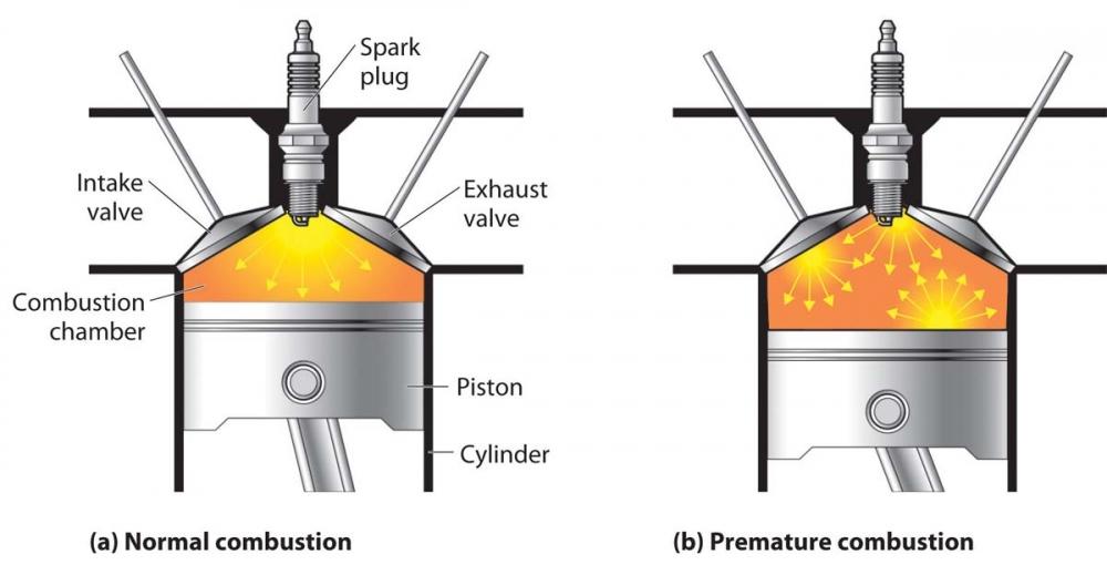 油氣提早燃燒會產生爆震問題。