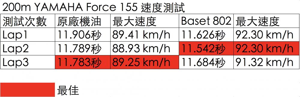 0-200m 的加速實測中,最大速度相差3km/hr 。