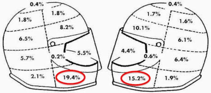 經過數據分析,光是兩側的下巴相加就有高達34.6%的撞擊機率。