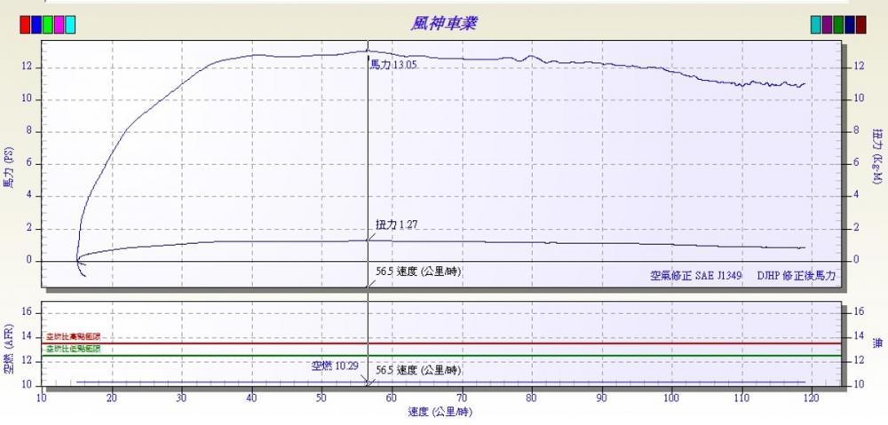 使用貝斯力機油測得最大馬力值為13.05ps/7400rpm ,最大扭力值則為1.27kgm/7350rpm 。