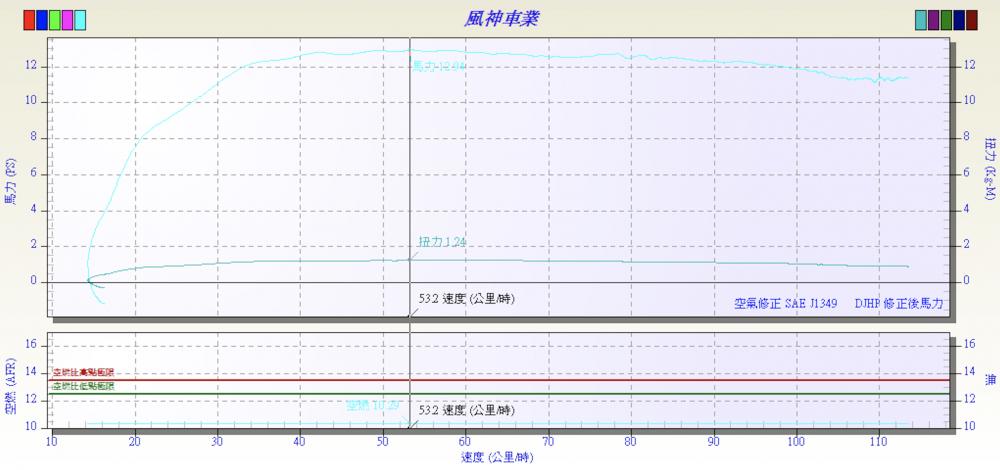 使用原廠機油測得最大馬力值為12.94ps/7500rpm ,最大扭力值則為1.24kgm/7450rpm 。