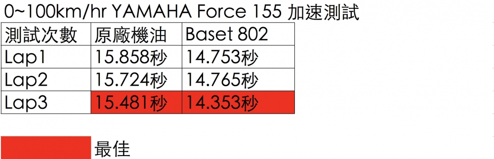使用貝斯力機油,實測成績進步了1.128sec 。