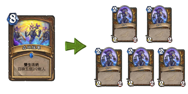 雙生法術將可以讓玩家於接下來的回合中再度使用該張卡牌。