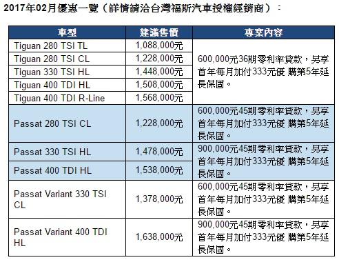 註:TL為Trendline簡稱、CL為Comfortlin e簡稱、HL為Highline簡稱;Golf GTI(1,398,000元)及Golf R(1,828,000元)無優惠方案。