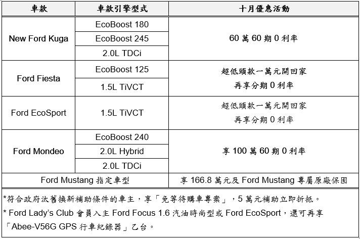 Ford多款車系國慶十月輕鬆入主 Ford Mondeo 入主即享100萬60期高額0利率 Ford Fiesta及Ford EcoSport超低頭款一萬元開回家