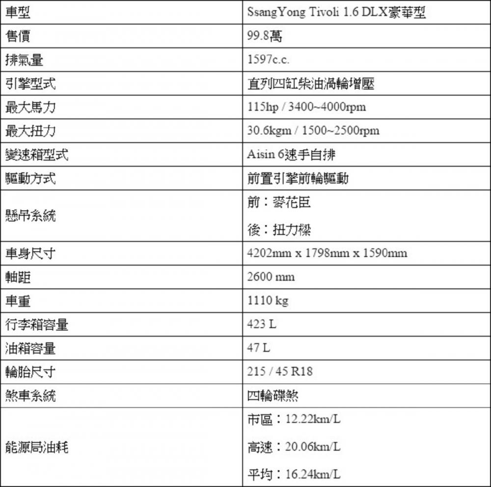 韓式新菜色,試駕SsangYong Tivoli 1.6DLX豪華版