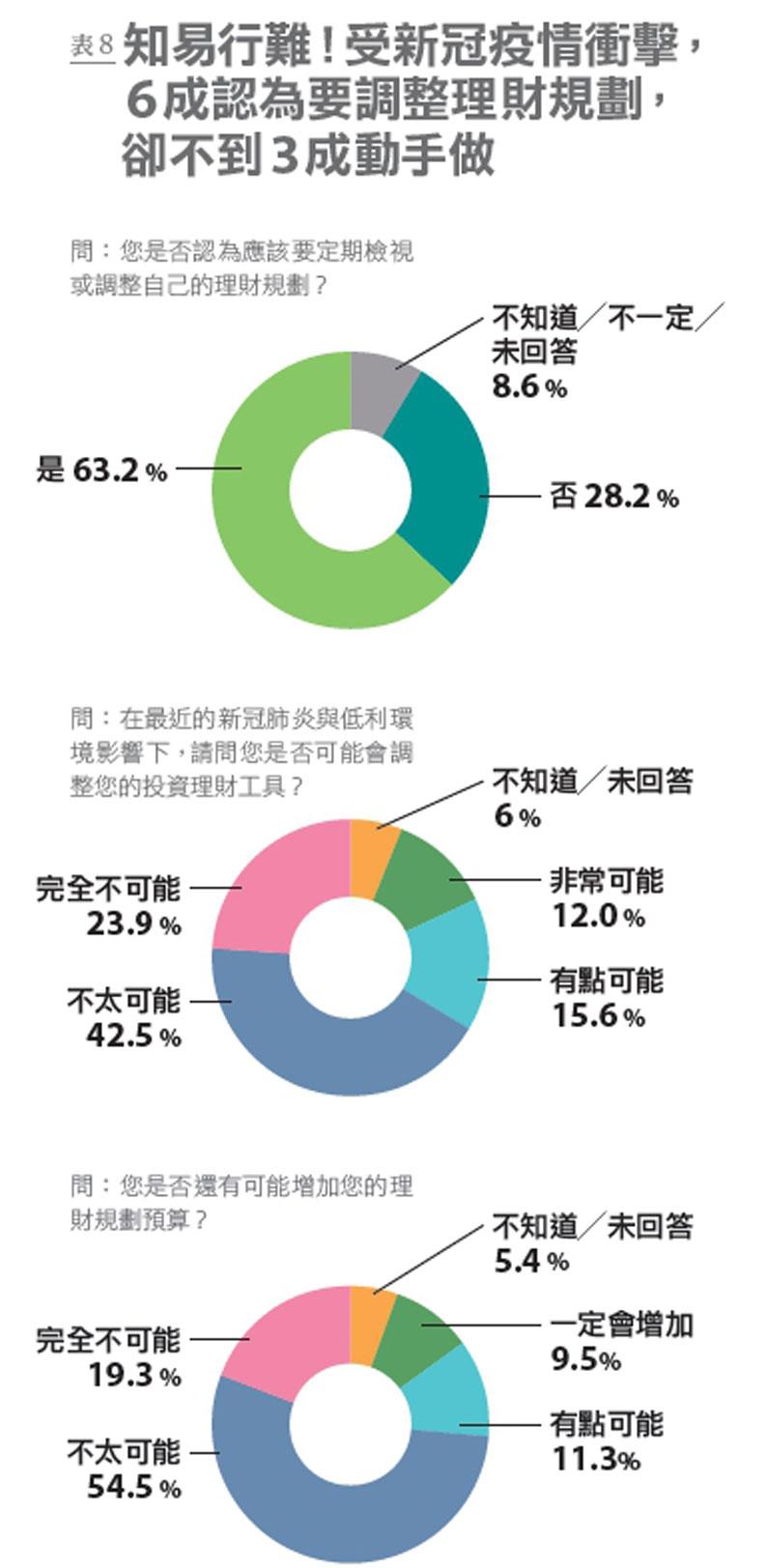 表8:國人因應疫情調整資金配置的比例