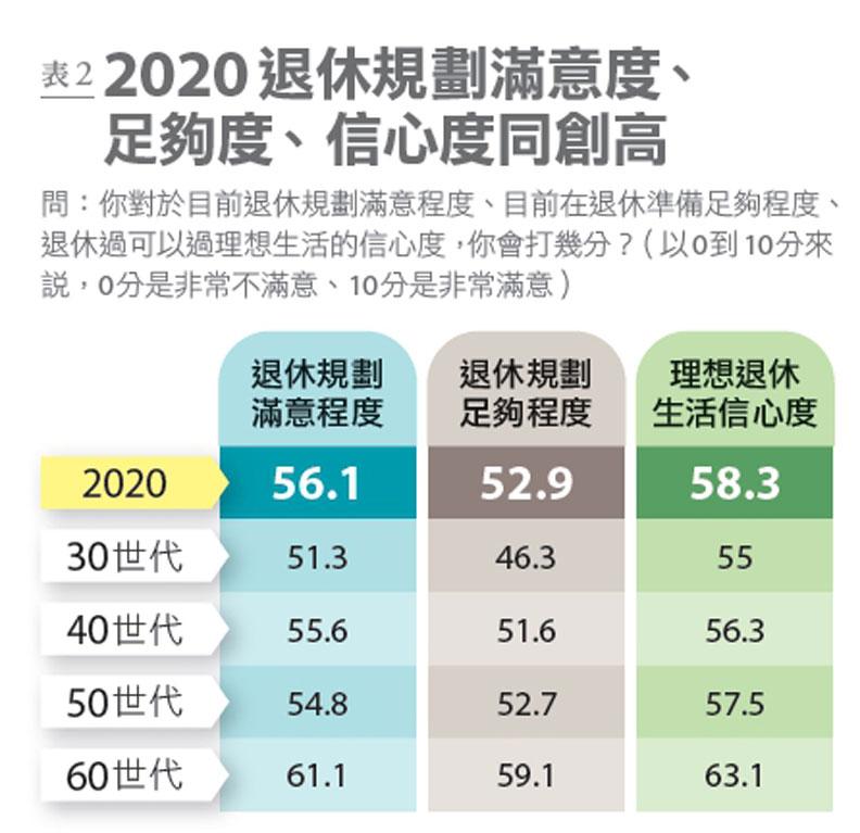 表2:2020年退休規劃滿意度、足夠度、信心度