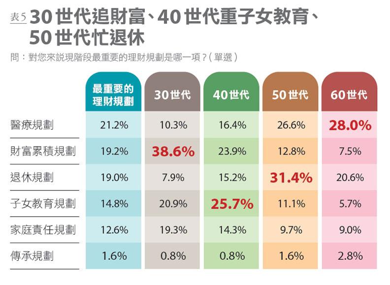 表5:國人認為最重要的理財規劃