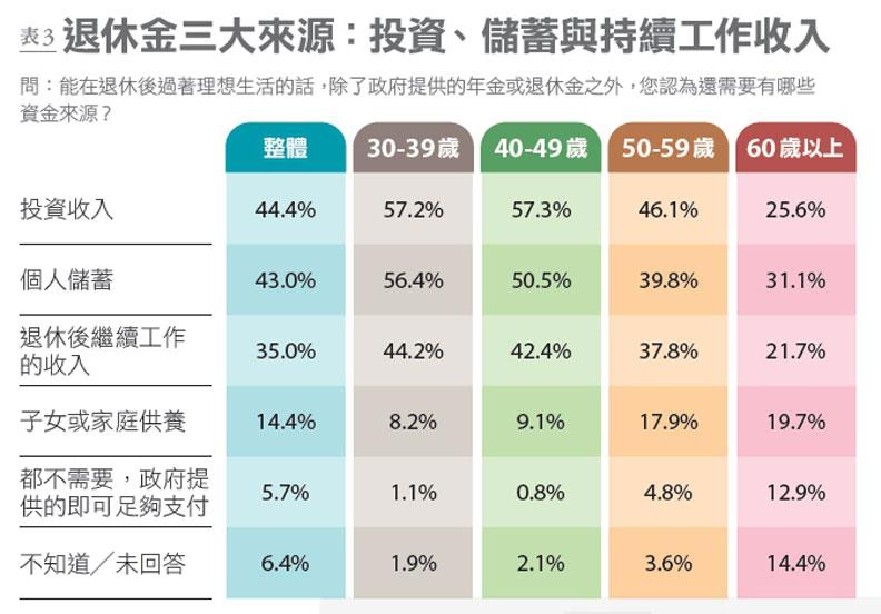 表3:退休資金的來源