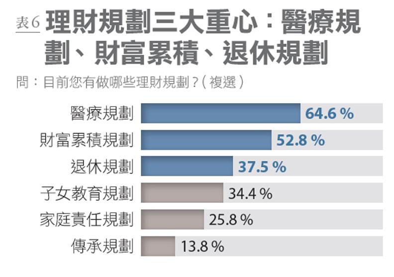 表6:國人做理財規劃的重心