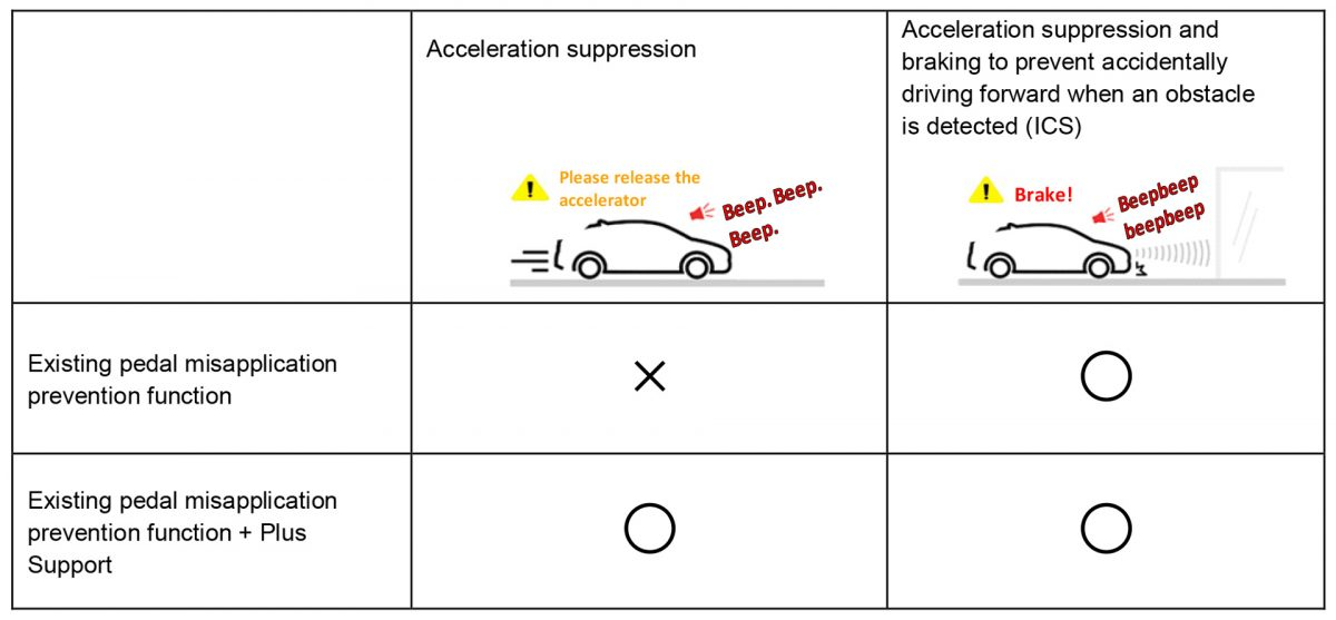 Toyota-Acceleration-Suppression-System_02_en-1200x557.jpg