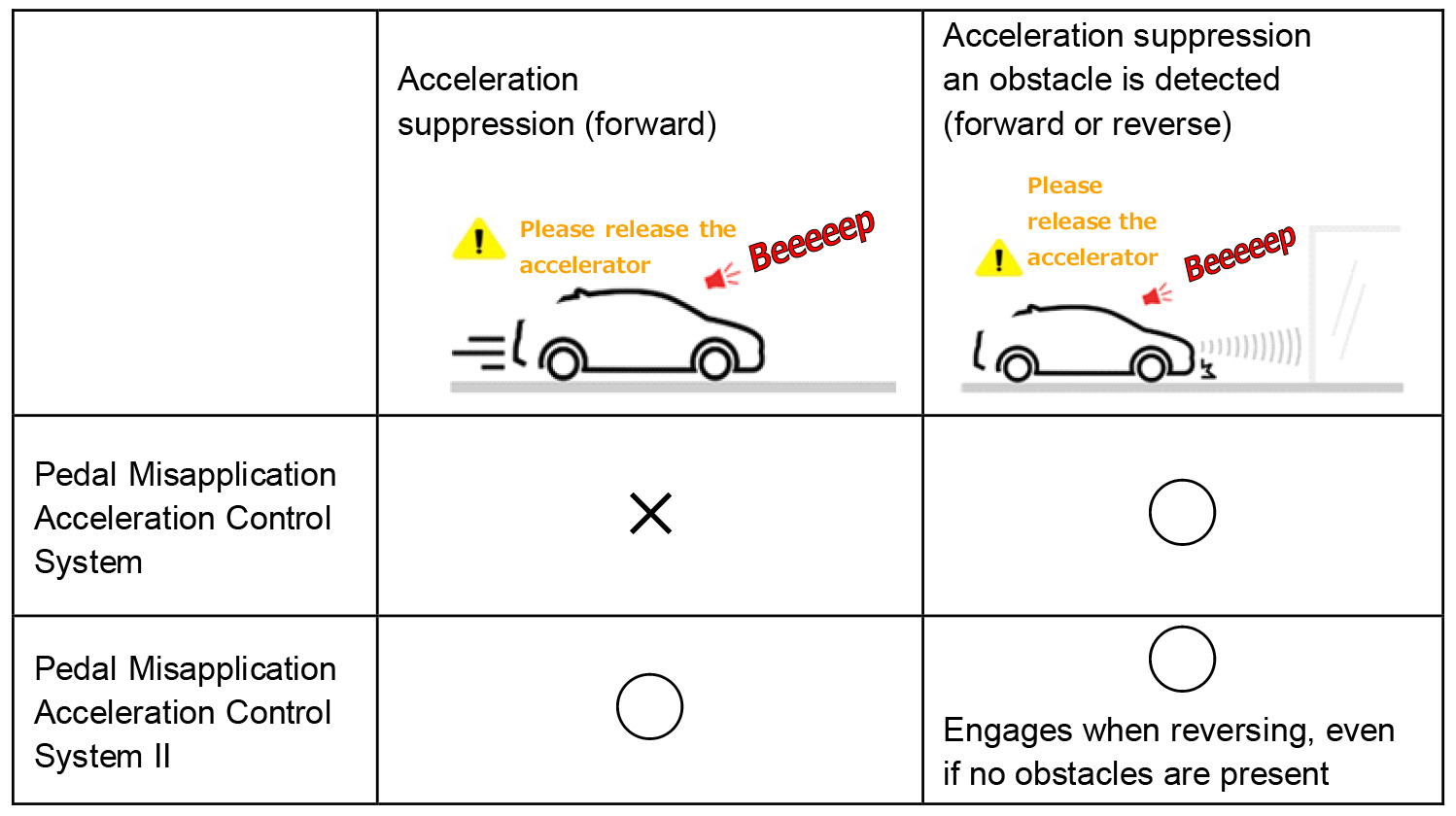 Toyota-Acceleration-Suppression-System_03_en.jpg