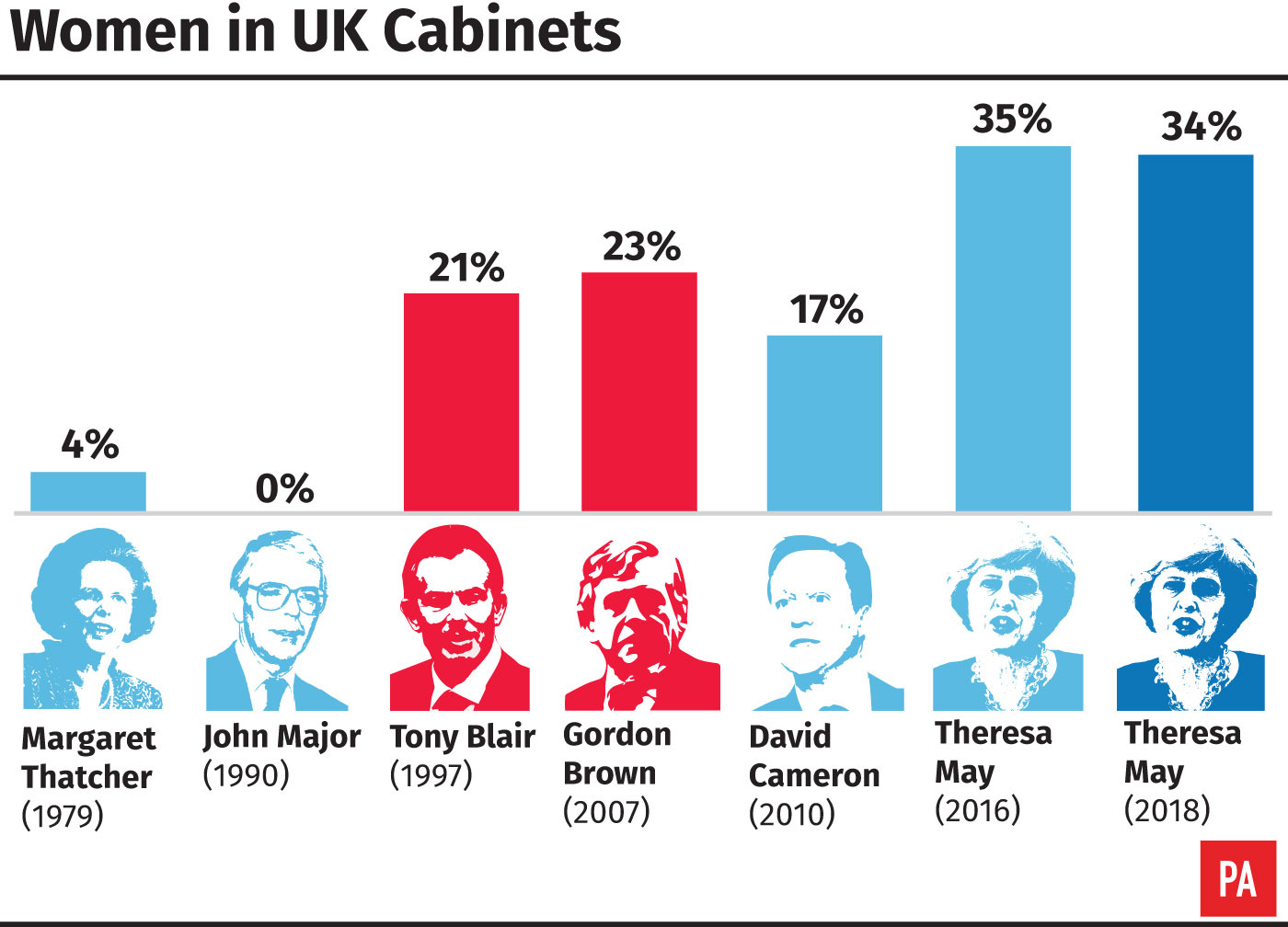 Women in UK Cabinets over the years. (PA)