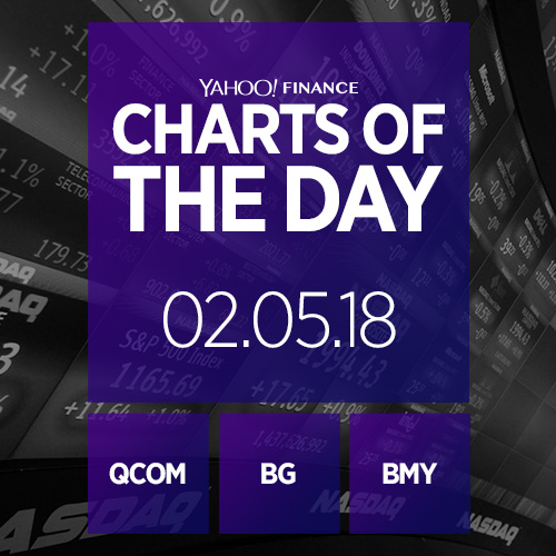 Charts of the Day: Qualcomm, Bunge Limited, Bristol-Myers Squibb