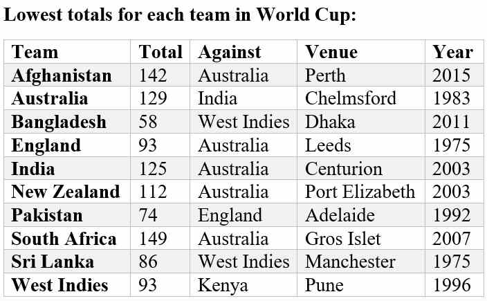 ICC Cricket World Cup 2019, Stats Preview: Most runs, most wickets, most  catches and other number-crunching you need to do before tournament opener  - Yahoo! Cricket.