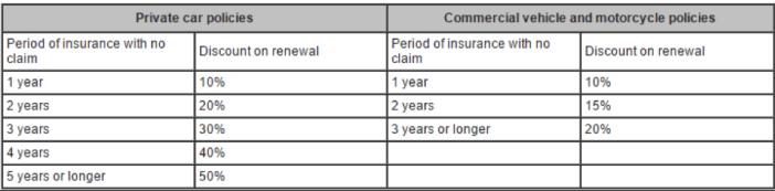no-claim-insurance