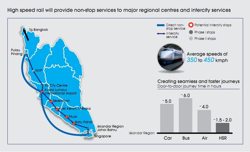 Singapore-Kuala Lumpur High Speed Rail Terminus To Be At Jurong.