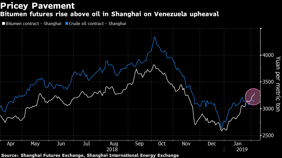 U.S. Sanctions Spark Venezuela Oil Surge Half the World Away | Bloomberg