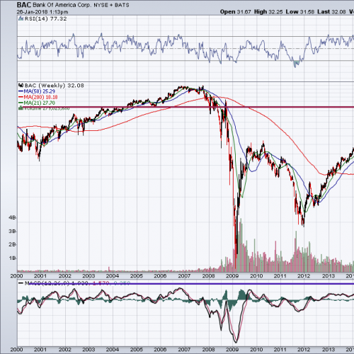 It's Time to Be Cautious on Bank of America Corporation Stock