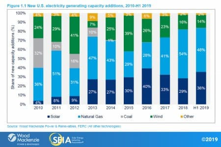 The Fastest Growing Energy Sectors Of 2019