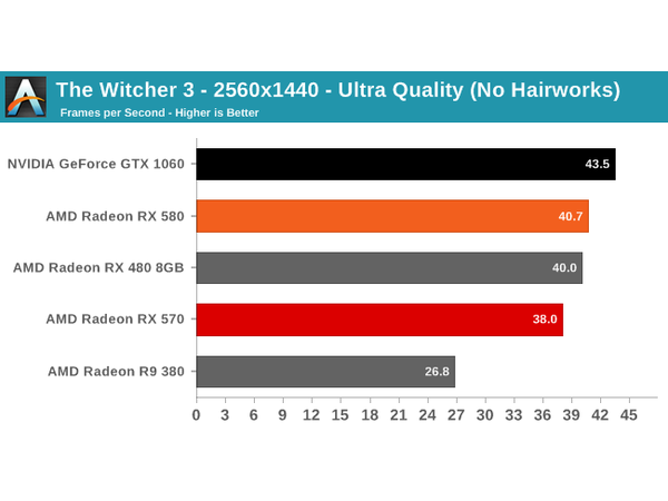 AMD Radeon RX 580: How Does It Stack Up?