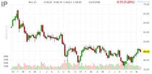 International Paper (NYSE:IP)