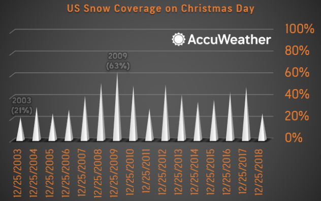 U.S. snow coverage on Christmas Day 2003-2018