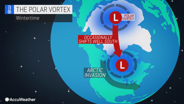 Arctic outbreaks, major winter storms may unfold thanks to weakening polar vortex